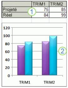 Création d'un graphique sur Excel